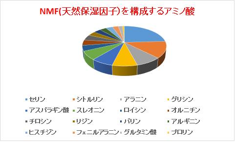 NMF(天然保湿因子)を構成するアミノ酸)