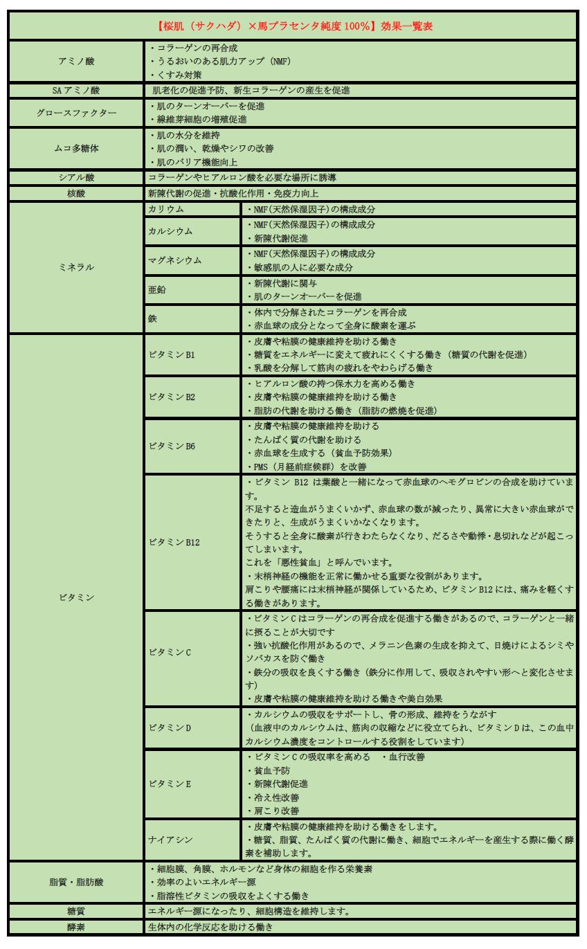 【桜肌(サクハダ)×馬プラセンタ純度100%】効果一覧