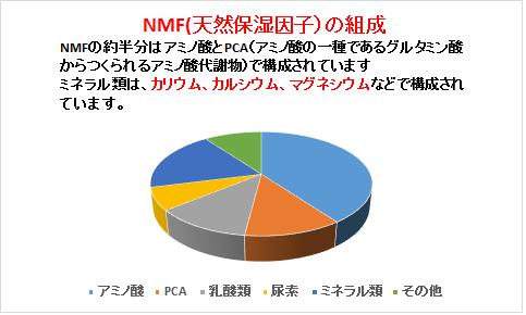 NMF(天然保湿因子)の組成
